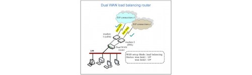 Load Balancing Routers